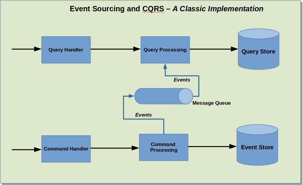 Event Sourcing and CQRS with Axon and Spring Boot - Part 1