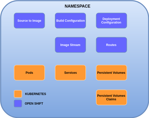 The Hidden Relation between Docker, Kubernetes and OpenShift