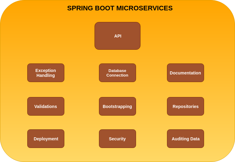 Spring Boot Microservices - Fastest Production Ready