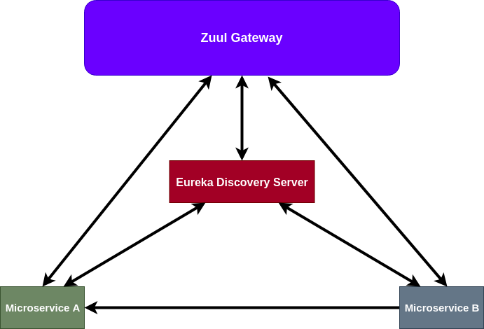 API Gateway using Spring Cloud Netflix Zuul | PROGRESSIVE CODER