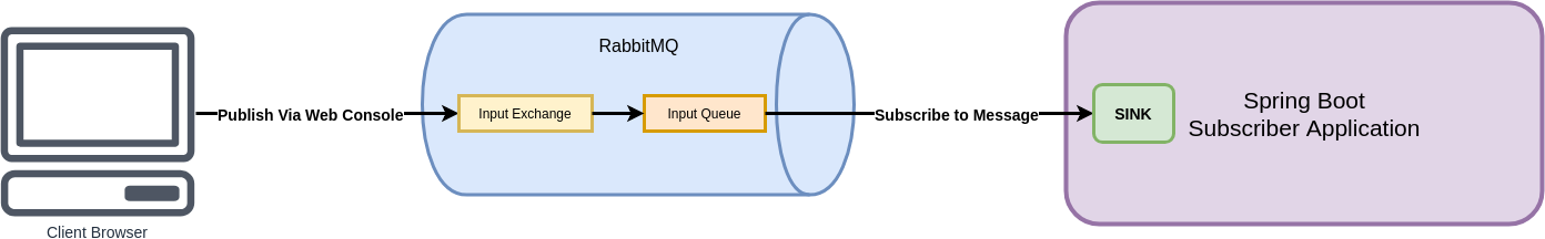 Microservice Communication using Spring Cloud Stream and