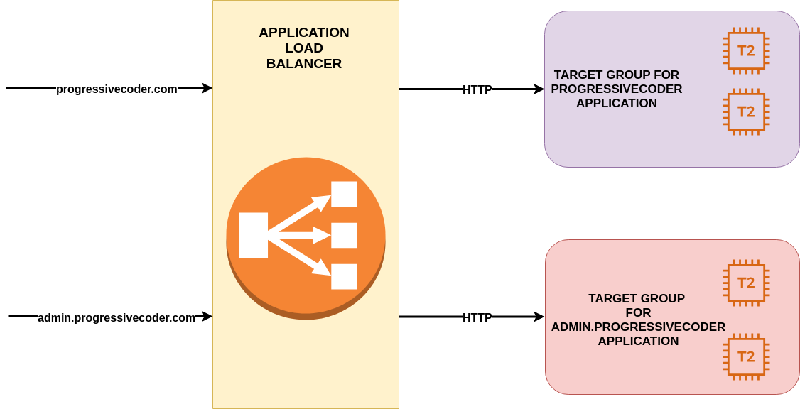 Setting up Elastic Load Balancer for AWS EC2 Instances